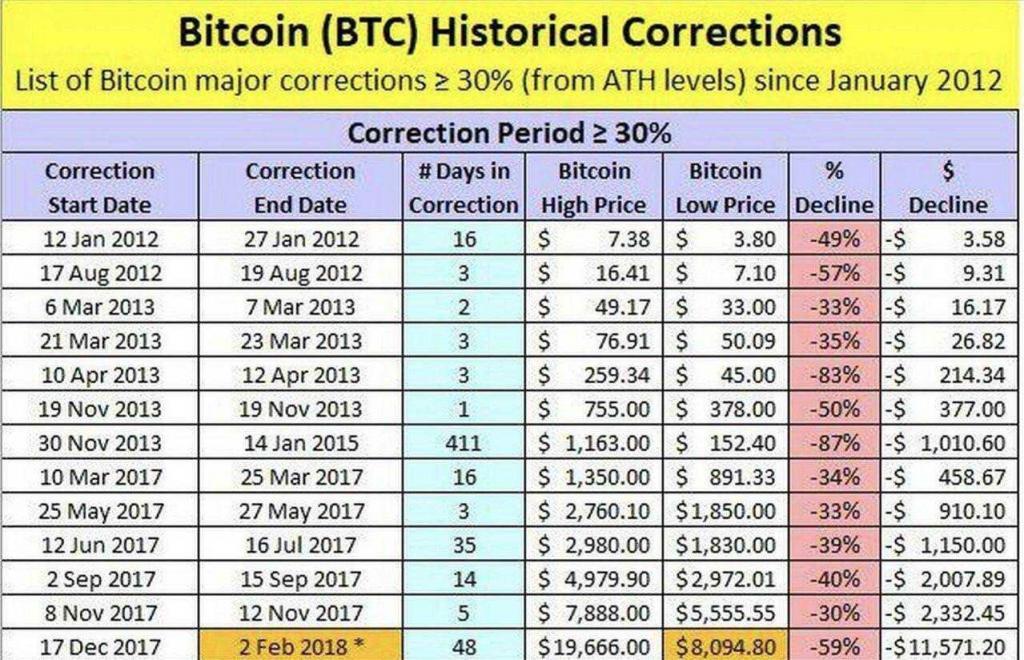 bitcoin crollo prezzo caduta nella storia