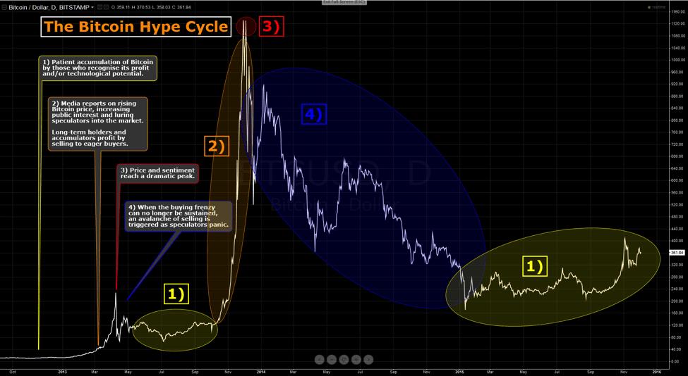 bitcoin psicologia prezzo