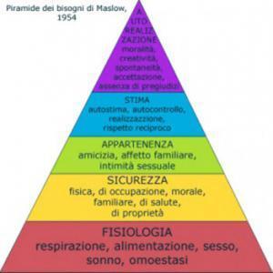 piramide dei bisogni Maslow e sesso